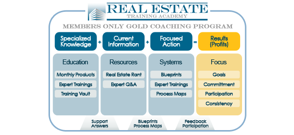 The Real Estate Training Academy has a variety of training programs to ...
